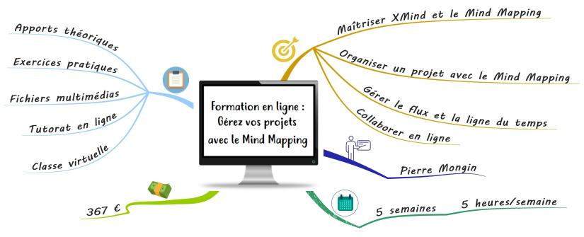 Formation Mind Mapping Projet